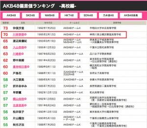 AKB48 偏差値ランキング 川栄李奈
